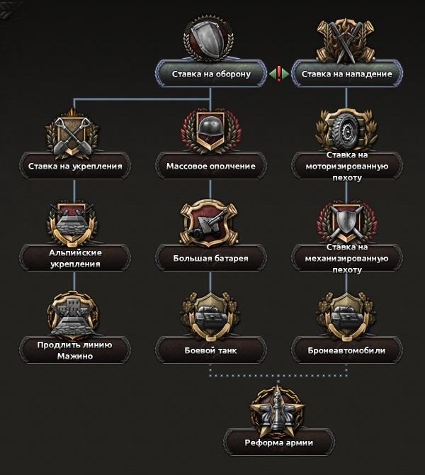 Франция — Русская Вики Hearts of Iron 4